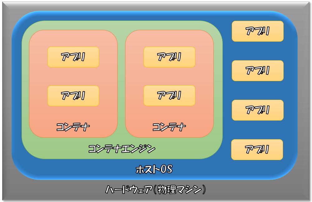 コンテナ型の仮想環境イメージ