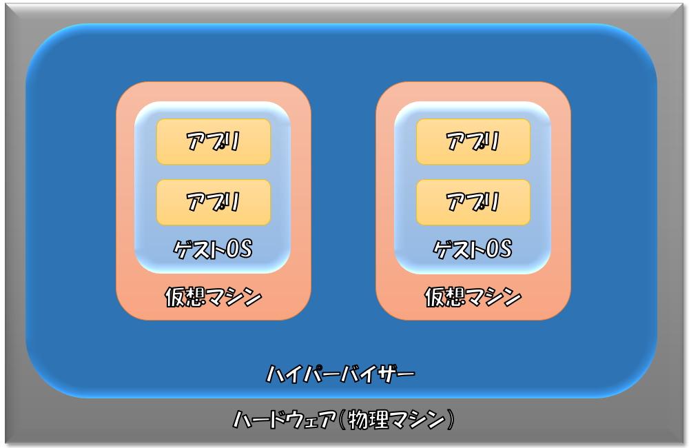 ハイパーバイザー型の仮想環境イメージ